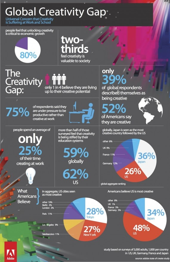Adobe State of Create Infographic