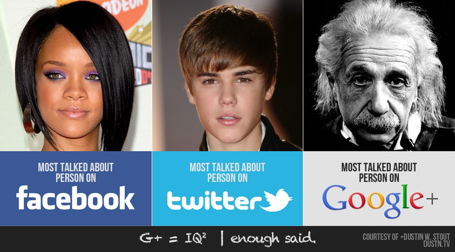 most talked about people on Twitter, Facebook, and Google+