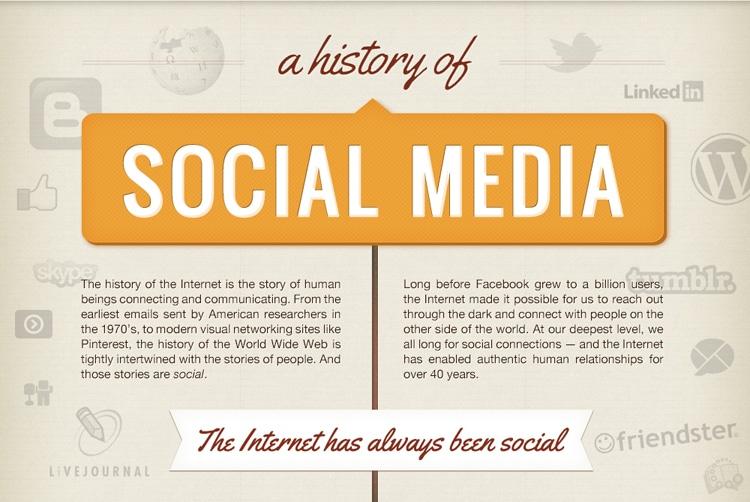 history_of_social_media