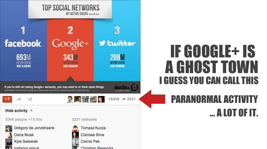 gone viral on google+