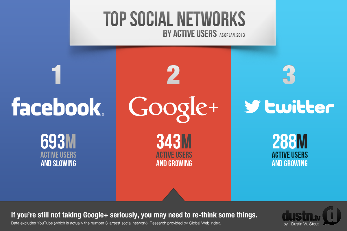 Top Social Networks Jan 2013