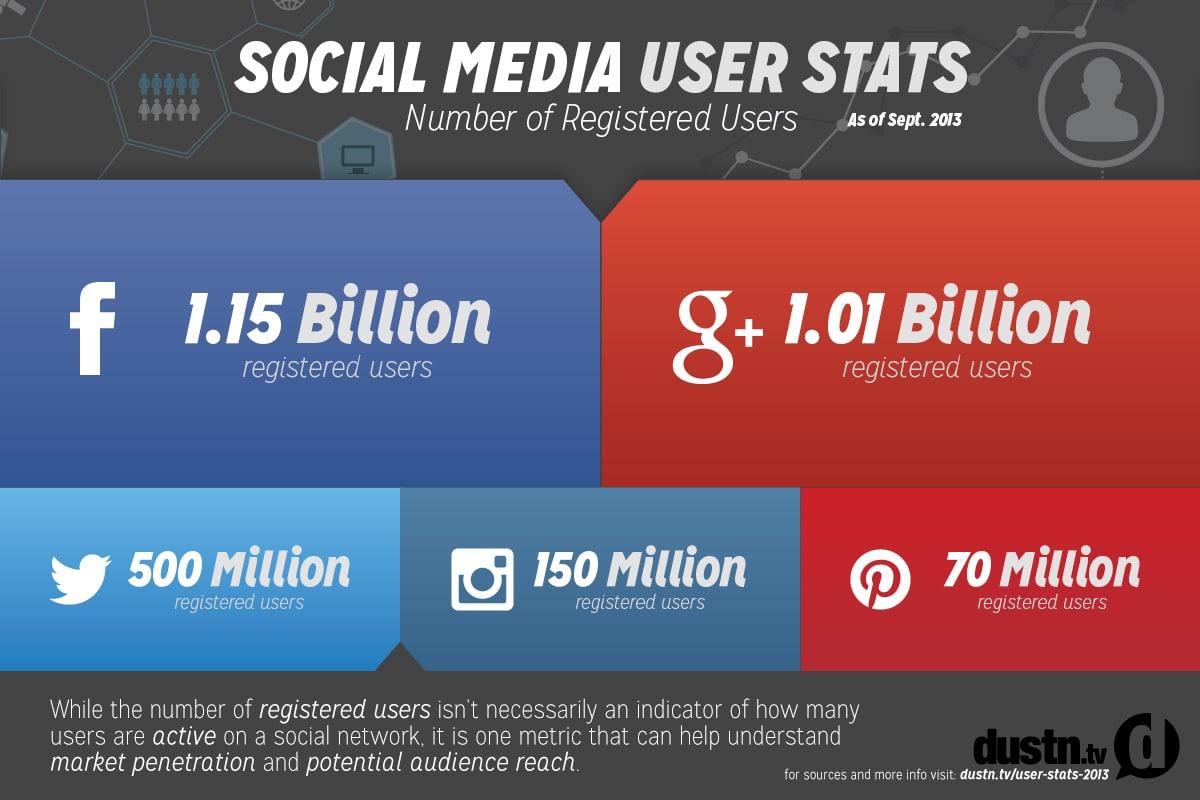 Social Media User Stats 2013