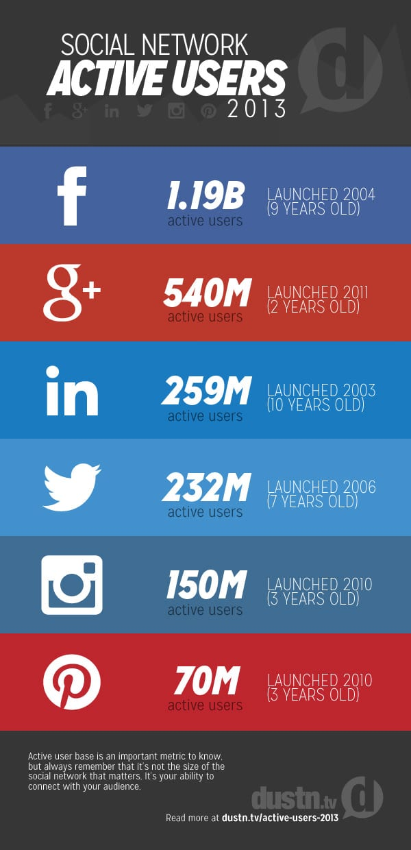 social network active users 2013
