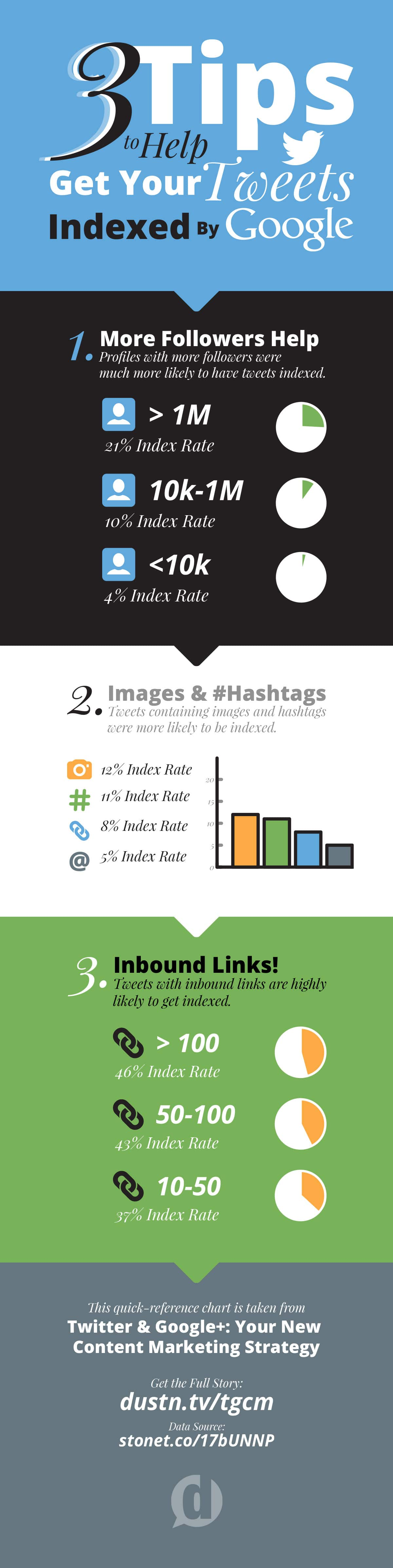 twitter tips for getting indexed by google infographic