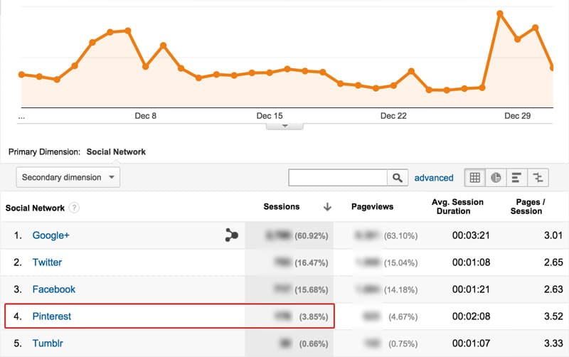 pinterest referral traffic 2013