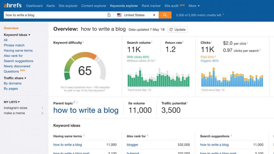 screenshot of ahrefs keyword research for how to write a blog