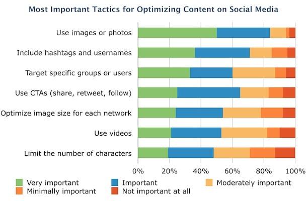 visuals are most important optimization tactic