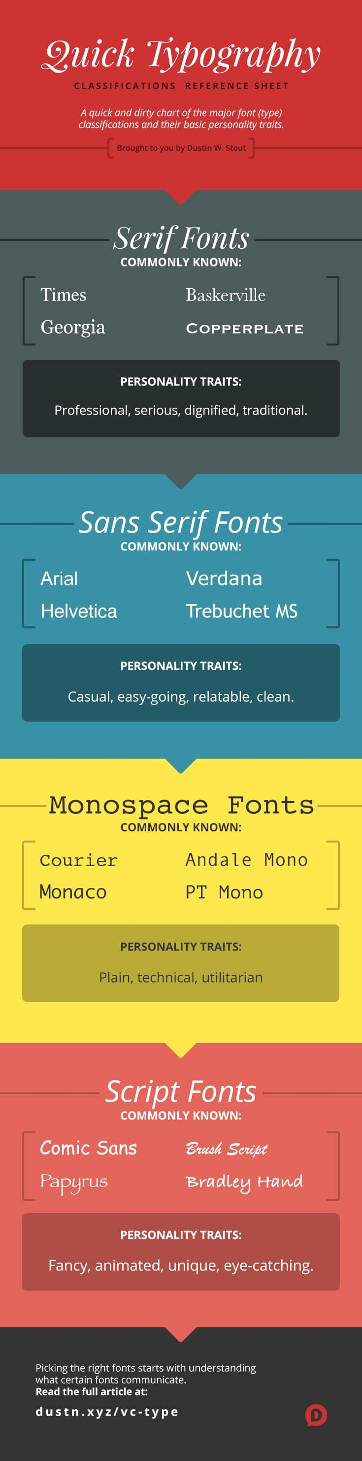 typography quick-reference sheet