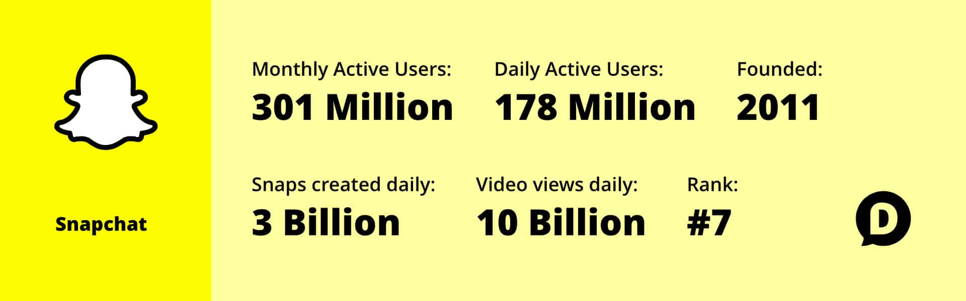 Snapchat statistics for 2018