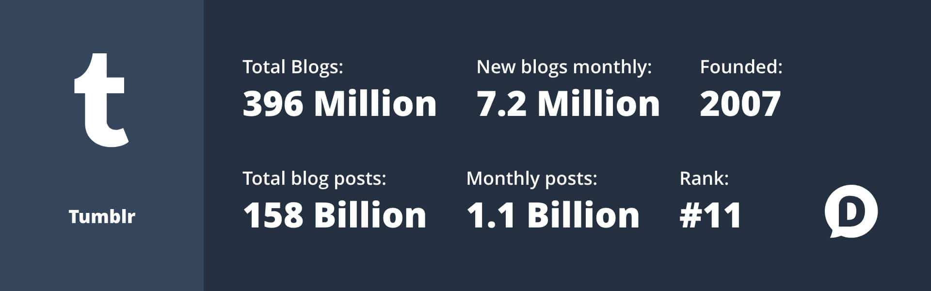 tumblr statistics for 2018