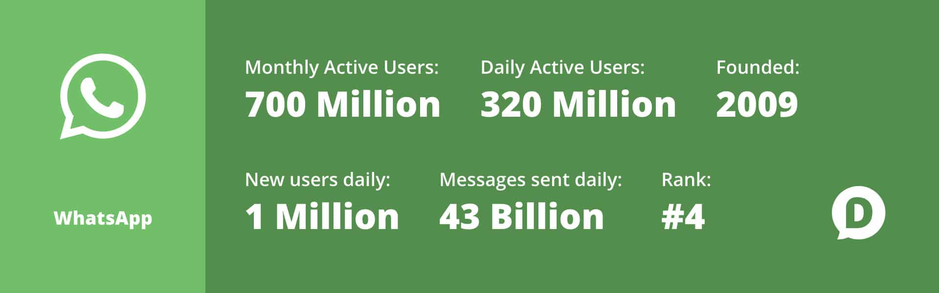 WhatsApp statistics for 2018