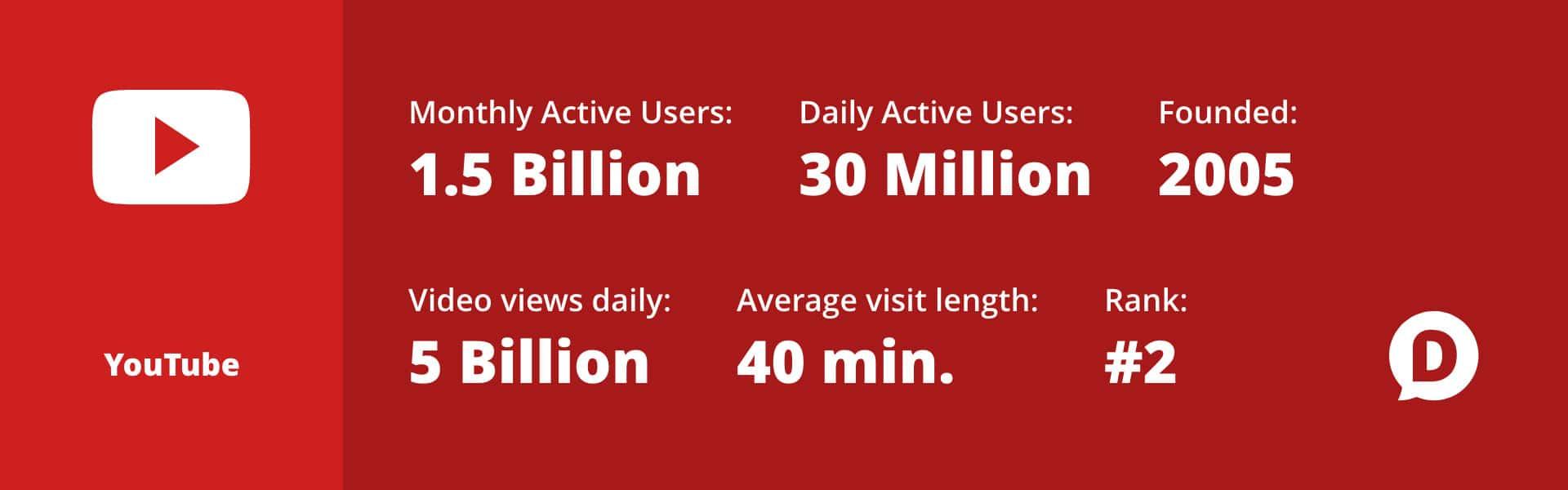 YouTube statistics for 2018