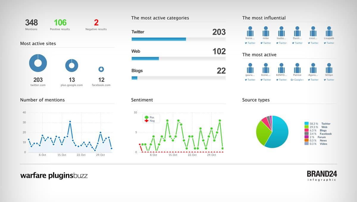 brand24 infographic stats screenshot