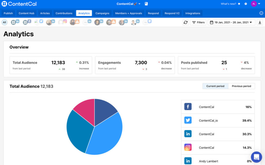 ContentCal Analytics screenshot